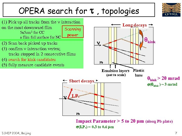 OPERA search for , topologies (1) Pick up all tracks from the n interaction