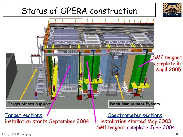 Status of OPERA construction SM 2 magnet complete in April 2005 Target planes support