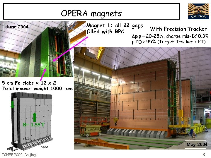OPERA magnets Magnet 1: all 22 gaps filled with RPC June 2004 With Precision