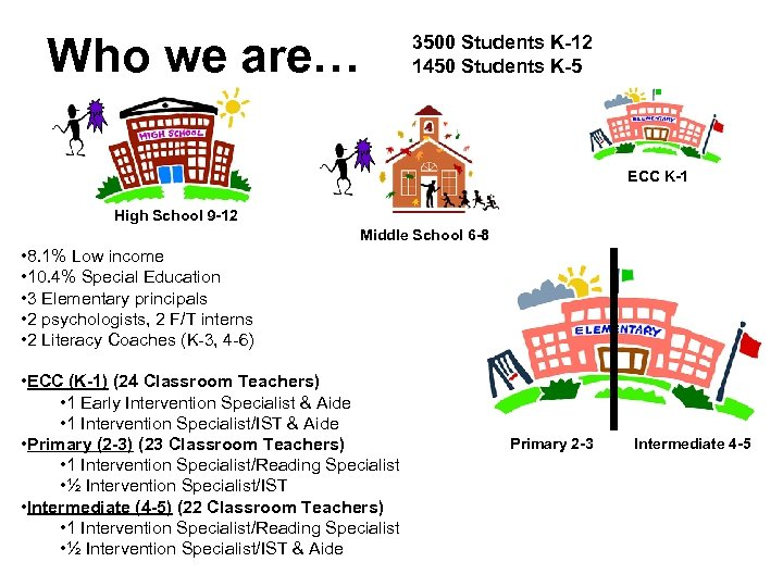 Who we are… 3500 Students K-12 1450 Students K-5 ECC K-1 High School 9