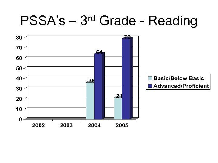 PSSA's – 3 rd Grade - Reading