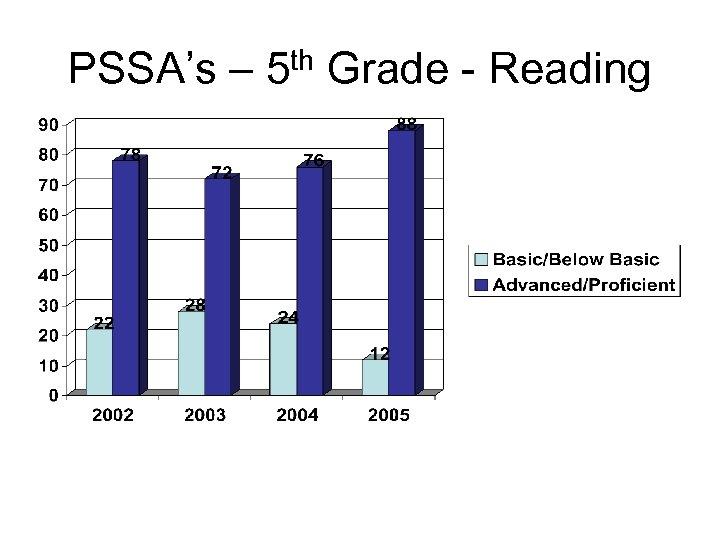 PSSA's – 5 th Grade - Reading