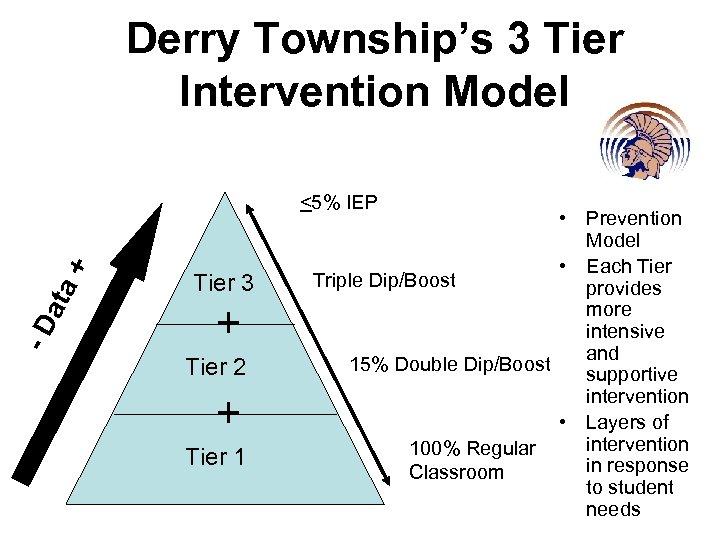 Derry Township's 3 Tier Intervention Model -D ata + <5% IEP Tier 3 +