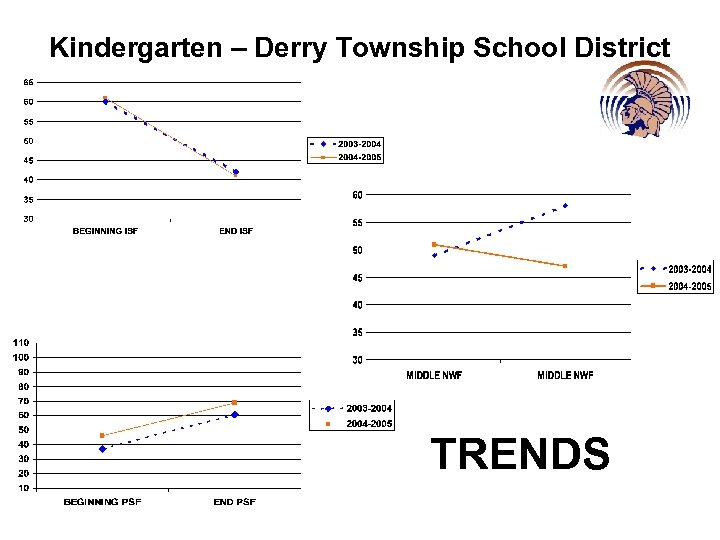 Kindergarten – Derry Township School District TRENDS