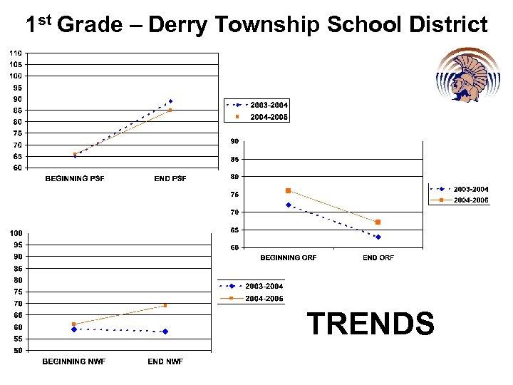 1 st Grade – Derry Township School District TRENDS