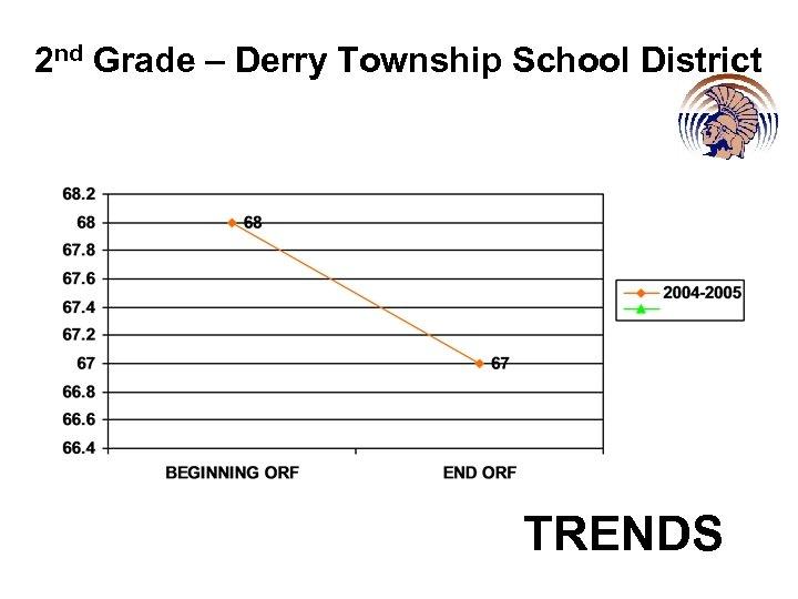 2 nd Grade – Derry Township School District TRENDS
