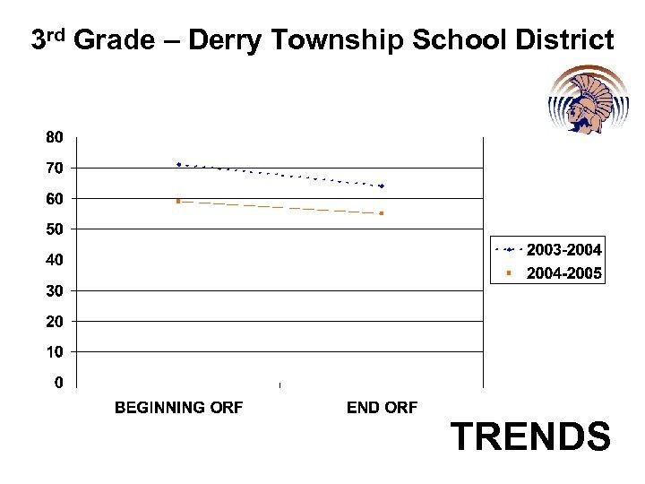 3 rd Grade – Derry Township School District TRENDS