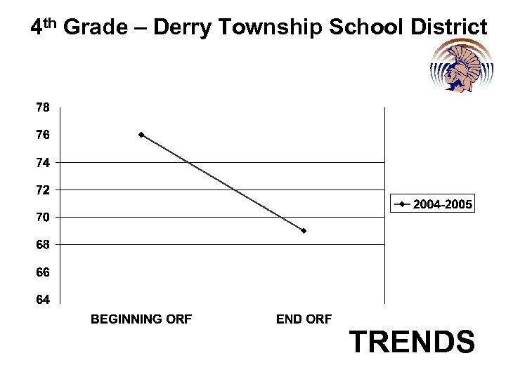 4 th Grade – Derry Township School District TRENDS