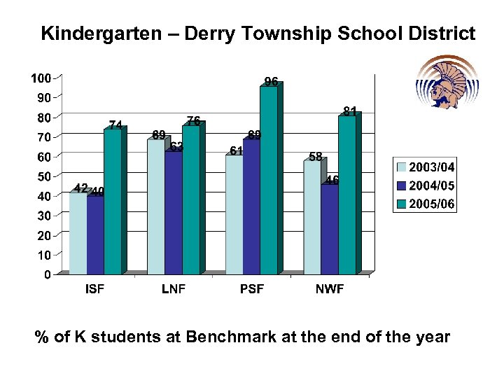 Kindergarten – Derry Township School District % of K students at Benchmark at the