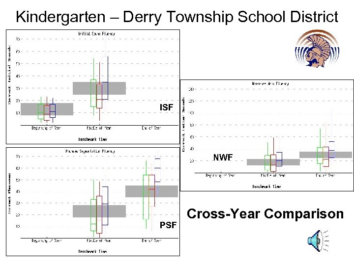 Kindergarten – Derry Township School District ISF NWF PSF Cross-Year Comparison