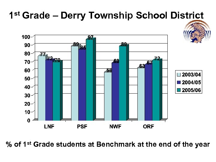 1 st Grade – Derry Township School District % of 1 st Grade students