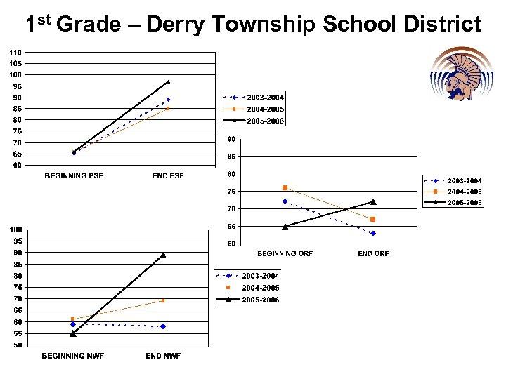 1 st Grade – Derry Township School District