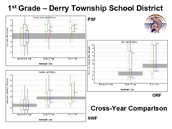 1 st Grade – Derry Township School District PSF ORF Cross-Year Comparison NWF