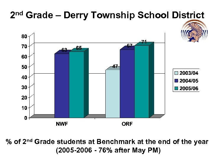2 nd Grade – Derry Township School District % of 2 nd Grade students