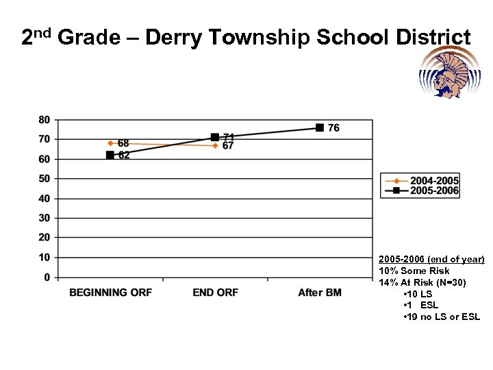 2 nd Grade – Derry Township School District 2005 -2006 (end of year) 10%