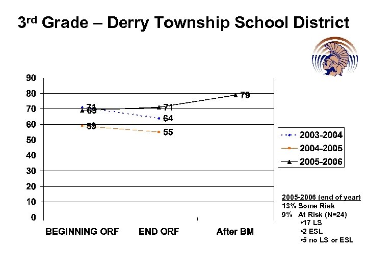 3 rd Grade – Derry Township School District 2005 -2006 (end of year) 13%