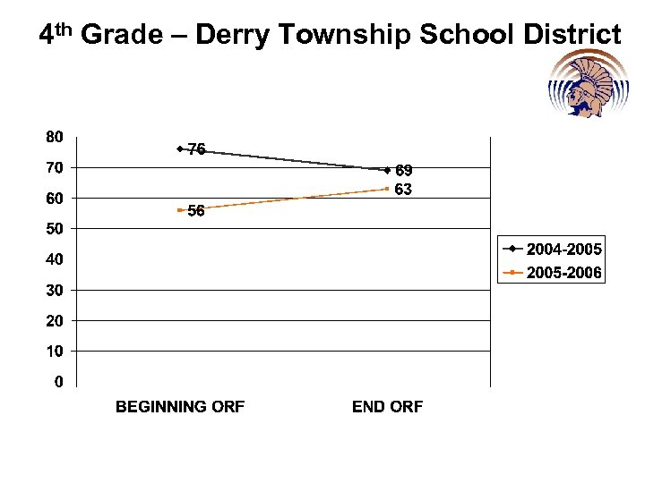 4 th Grade – Derry Township School District