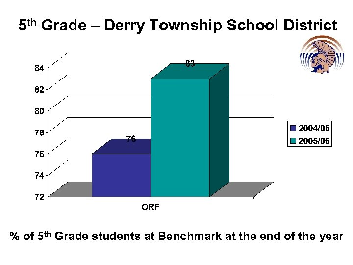 5 th Grade – Derry Township School District % of 5 th Grade students