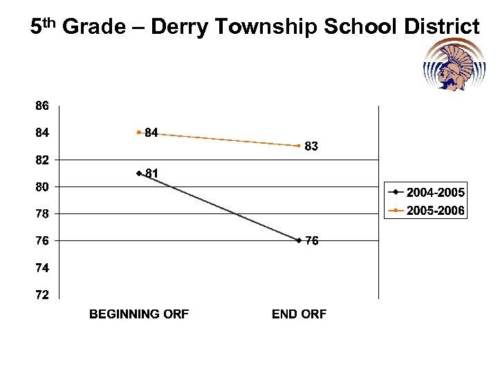 5 th Grade – Derry Township School District