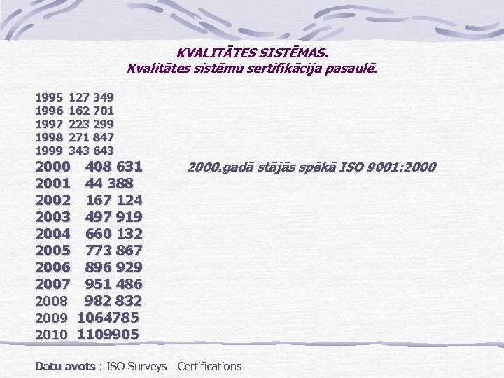 KVALITĀTES SISTĒMAS. Kvalitātes sistēmu sertifikācija pasaulē. 1995 1996 1997 1998 1999 127 349 162
