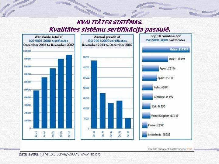 """KVALITĀTES SISTĒMAS. Kvalitātes sistēmu sertifikācija pasaulē. Datu avots : """"The ISO Survey-2007"""", www. iso."""