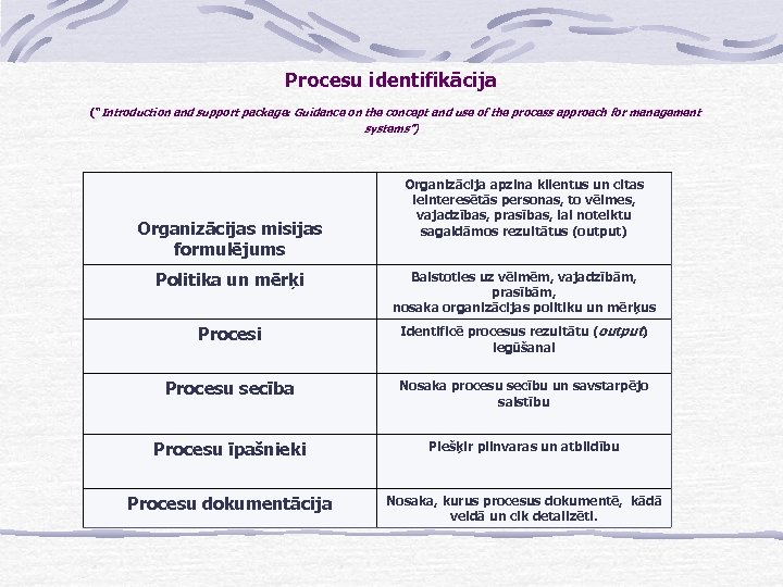 "Procesu identifikācija (""Introduction and support package: Guidance on the concept and use of the"