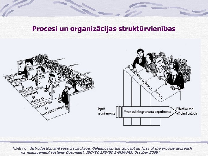 "Procesi un organizācijas struktūrvienības Attēls no ""Introduction and support package: Guidance on the concept"