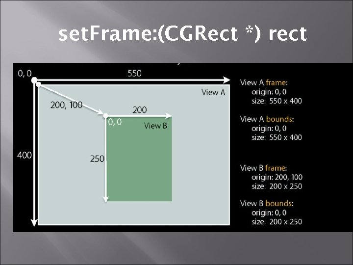 set. Frame: (CGRect *) rect