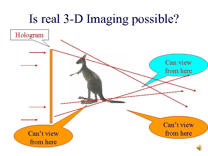 Is real 3 -D Imaging possible? Hologram Can view from here Can't view from