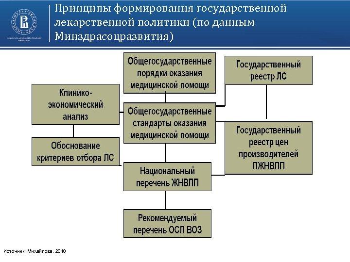 Принципы формирования государственной лекарственной политики (по данным Минздрасоцразвития) Источник: Михайлова, 2010