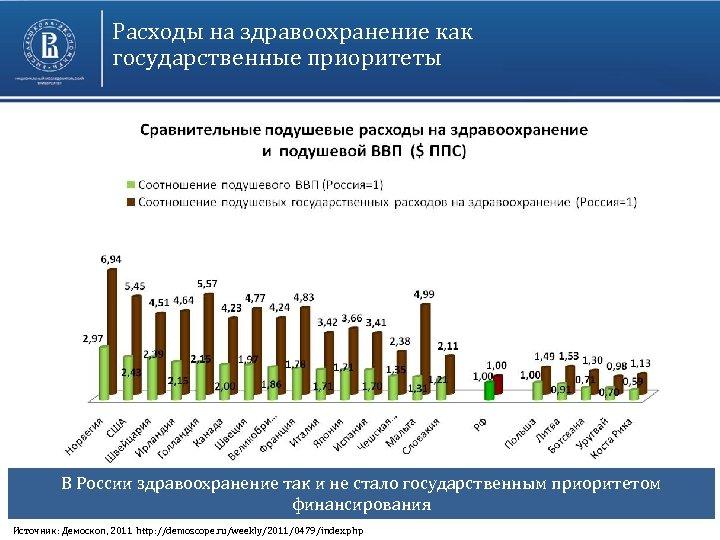 Расходы на здравоохранение как государственные приоритеты В России здравоохранение так и не стало государственным