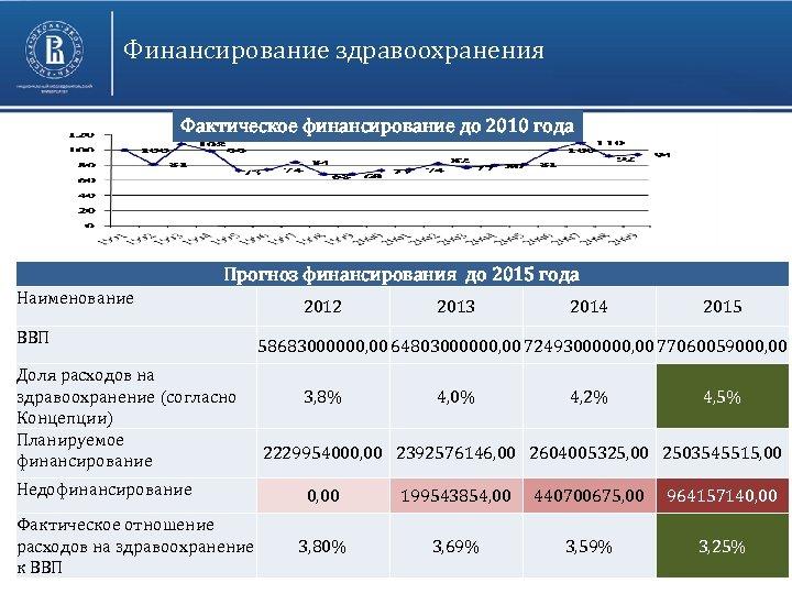 Финансирование здравоохранения Фактическое финансирование до 2010 года Прогноз финансирования до 2015 года Наименование ВВП
