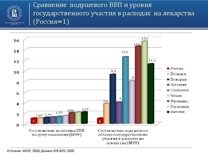 Сравнение подушевого ВВП и уровня государственного участия в расходах на лекарства (Россия=1) Источник: МЗСР,
