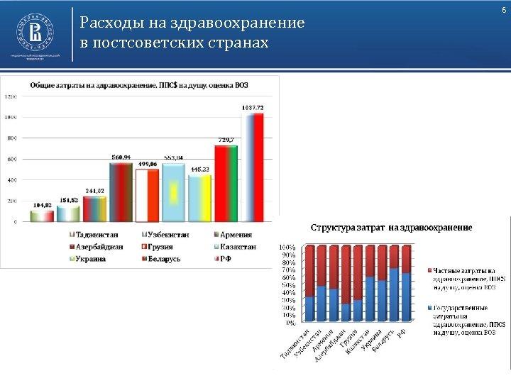 Расходы на здравоохранение в постсоветских странах 6
