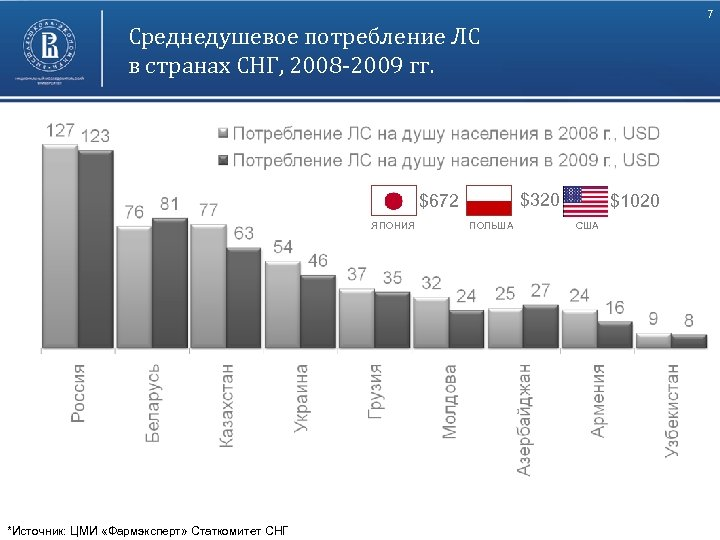 7 Среднедушевое потребление ЛС в странах СНГ, 2008 -2009 гг. $320 $672 ЯПОНИЯ Высшая