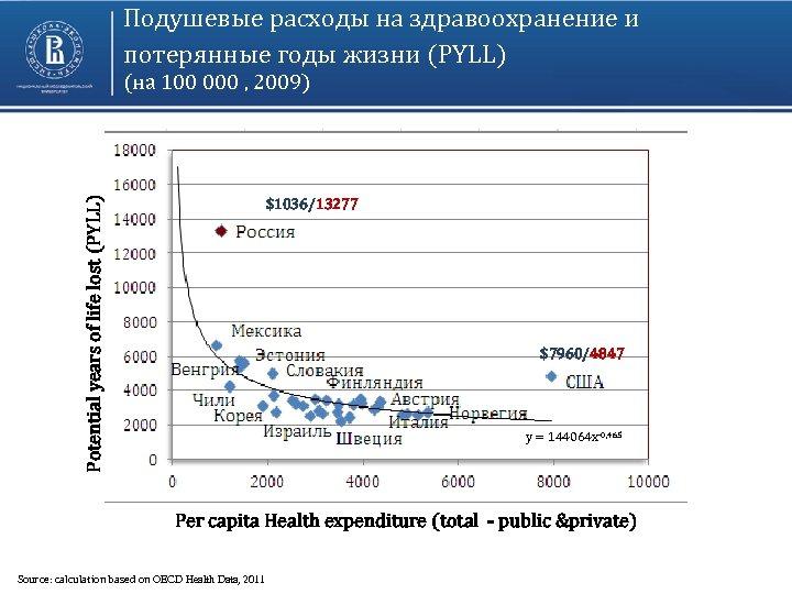 Подушевые расходы на здравоохранение и потерянные годы жизни (PYLL) Potential years of life lost