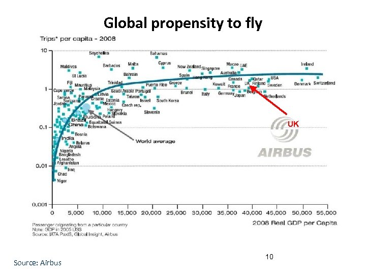 Global propensity to fly UK Source: Airbus 10