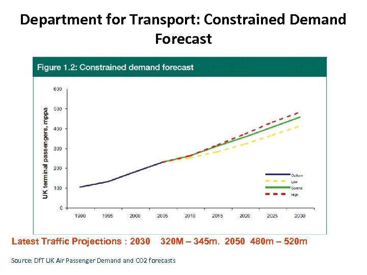 Department for Transport: Constrained Demand Forecast Latest Traffic Projections : 2030 320 M –