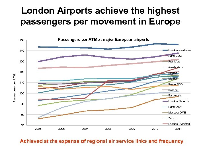 London Airports achieve the highest passengers per movement in Europe Passengers per ATM at