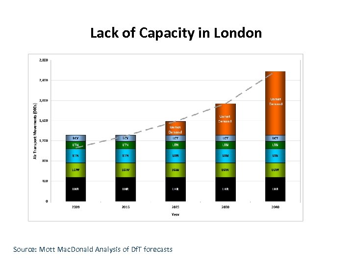 Lack of Capacity in London Source: Mott Mac. Donald Analysis of Df. T forecasts