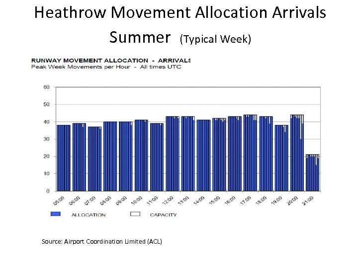 Heathrow Movement Allocation Arrivals Summer (Typical Week) Source: Airport Coordination Limited (ACL)