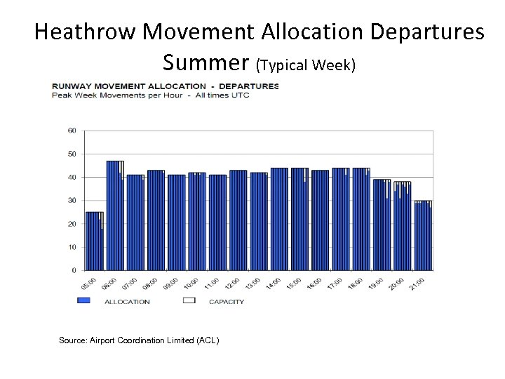 Heathrow Movement Allocation Departures Summer (Typical Week) Source: Airport Coordination Limited (ACL)