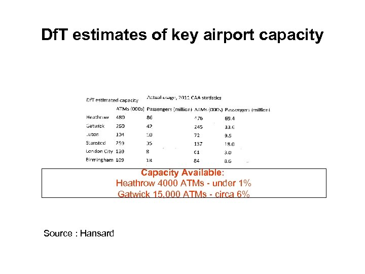 Df. T estimates of key airport capacity Capacity Available: Heathrow 4000 ATMs - under
