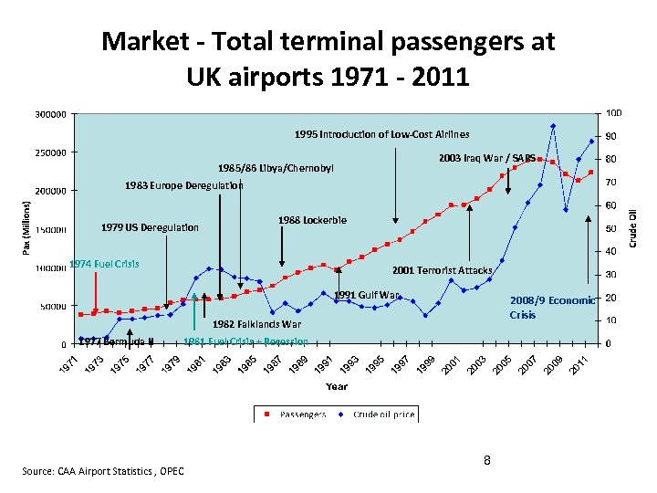 Market - Total terminal passengers at UK airports 1971 - 2011 1995 Introduction of