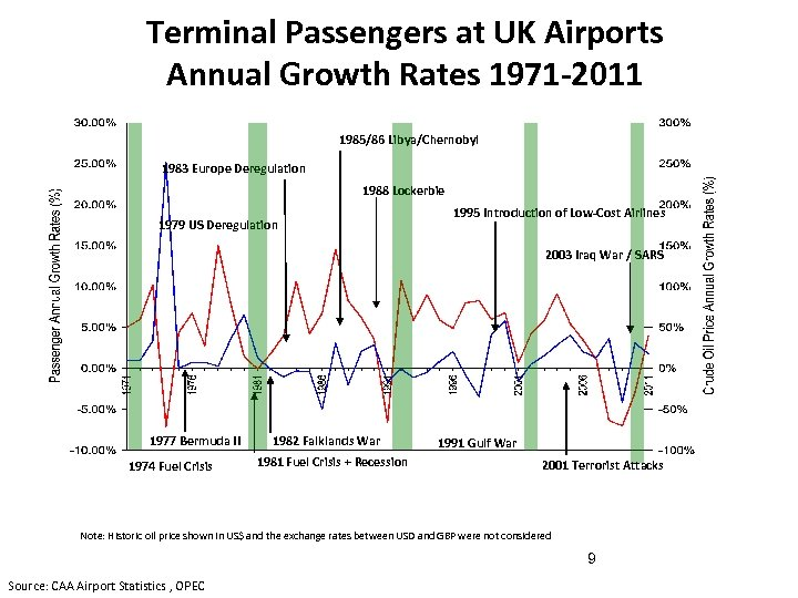 Terminal Passengers at UK Airports Annual Growth Rates 1971 -2011 1985/86 Libya/Chernobyl 1983 Europe