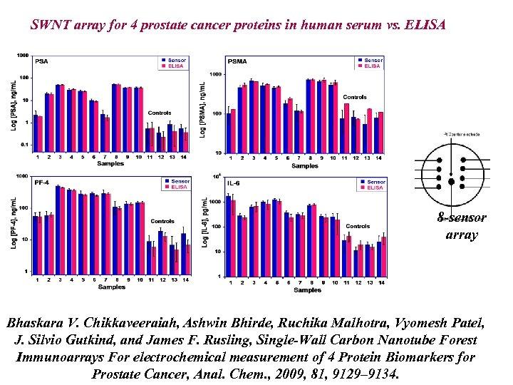 SWNT array for 4 prostate cancer proteins in human serum vs. ELISA 8 -sensor