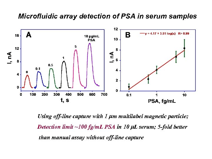 Microfluidic array detection of PSA in serum samples Using off-line capture with 1 m