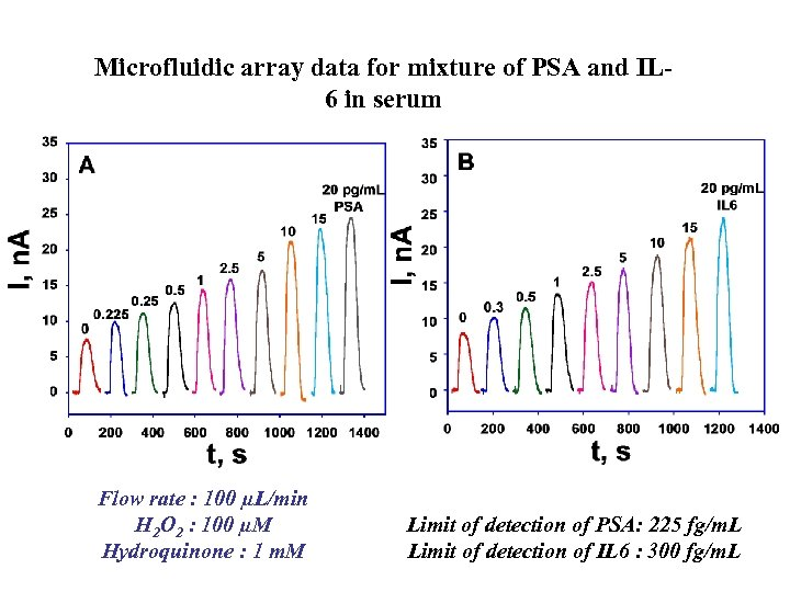 Microfluidic array data for mixture of PSA and IL 6 in serum Flow rate