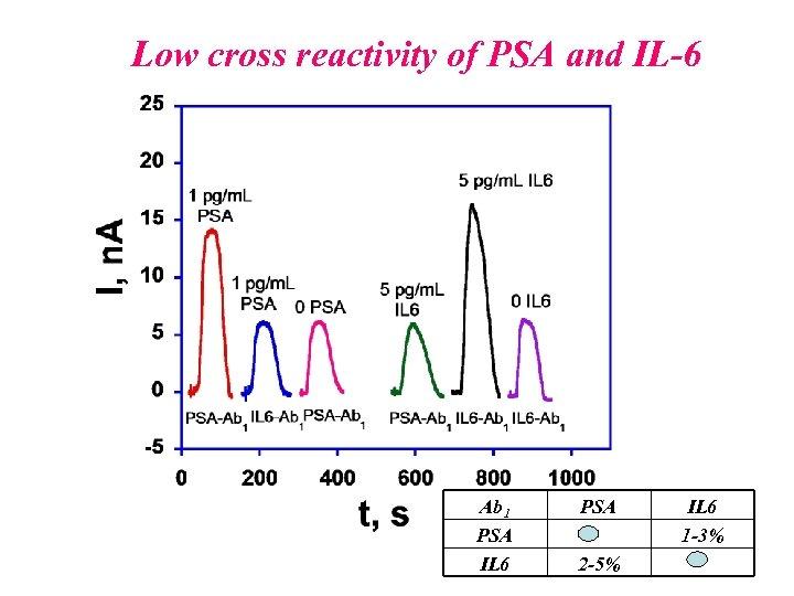 Low cross reactivity of PSA and IL-6 Ab 1 PSA IL 6 PSA 2