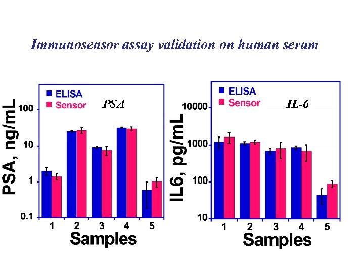 Immunosensor assay validation on human serum PSA IL-6
